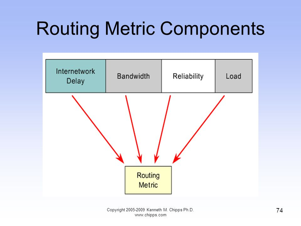 Routing Metric Components