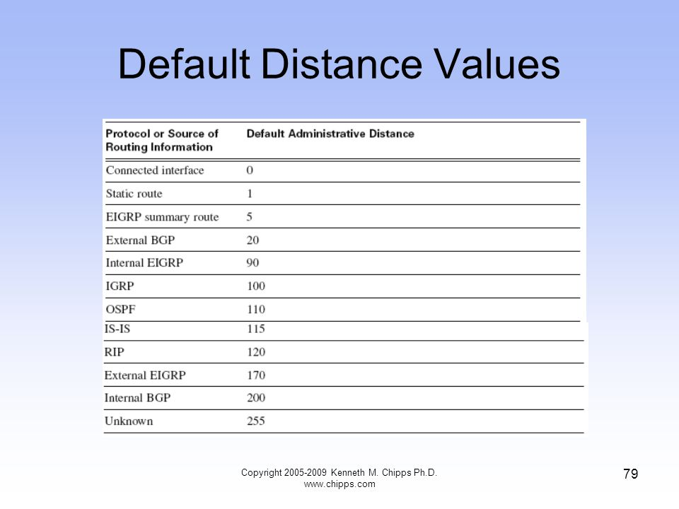 Default Distance Values