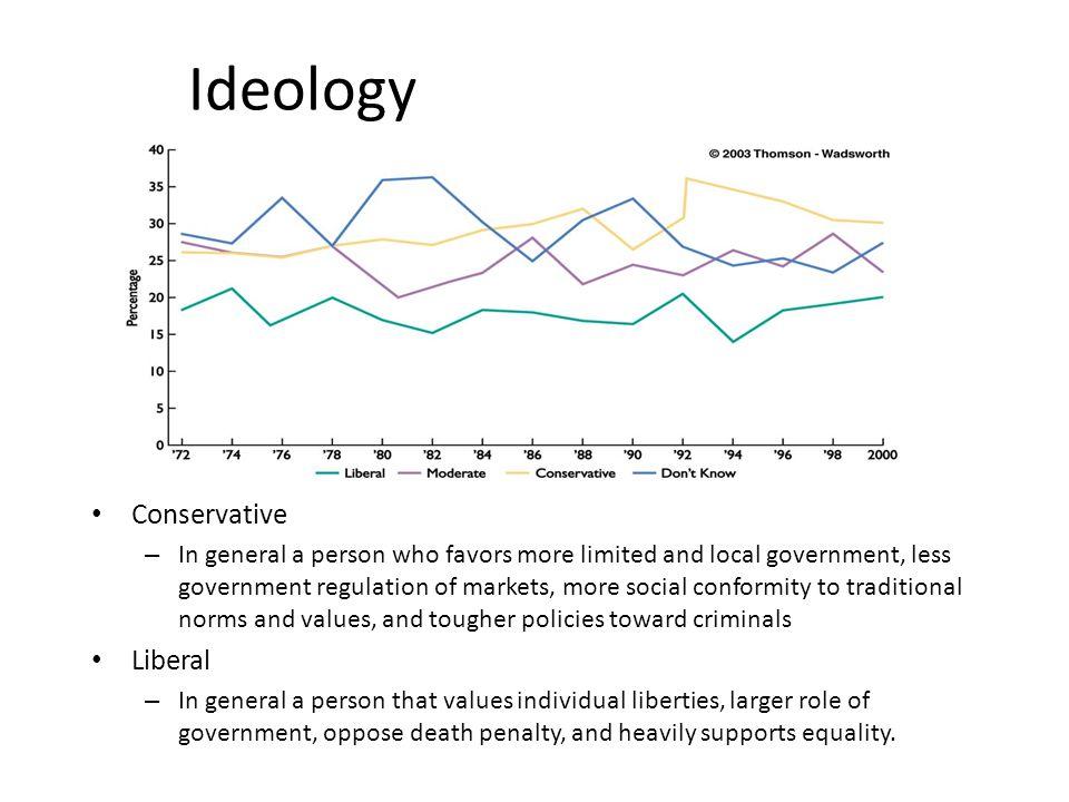 Ideology Conservative Liberal