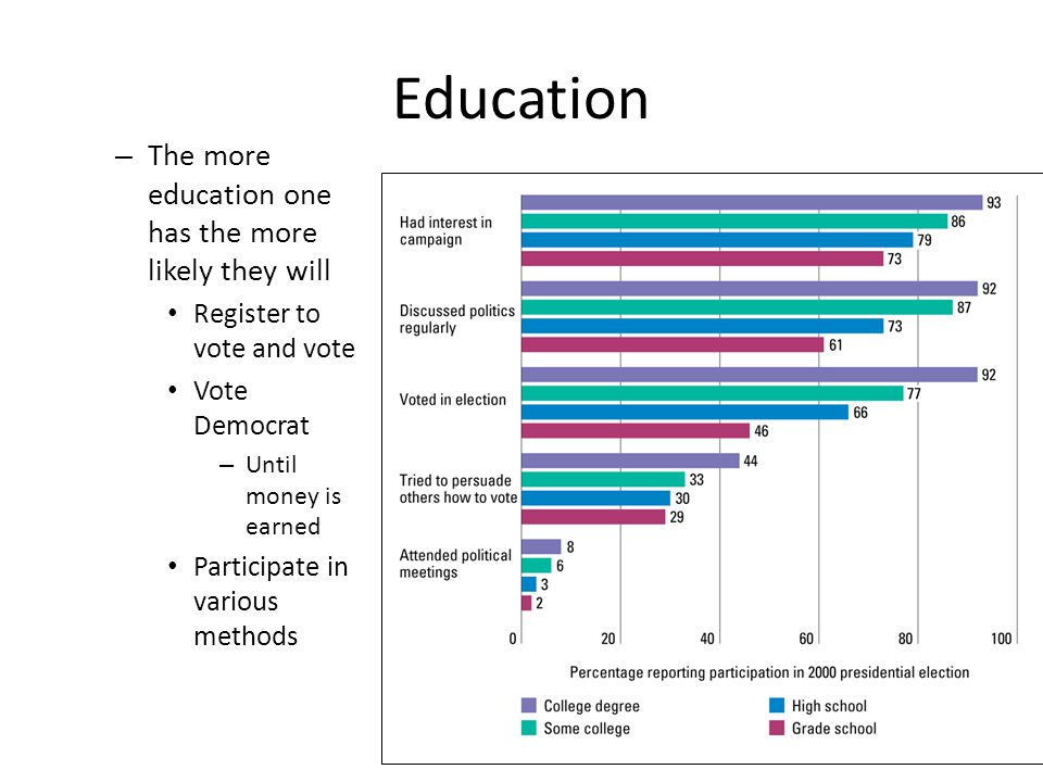 Education The more education one has the more likely they will