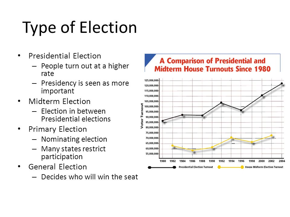 Type of Election Presidential Election Midterm Election