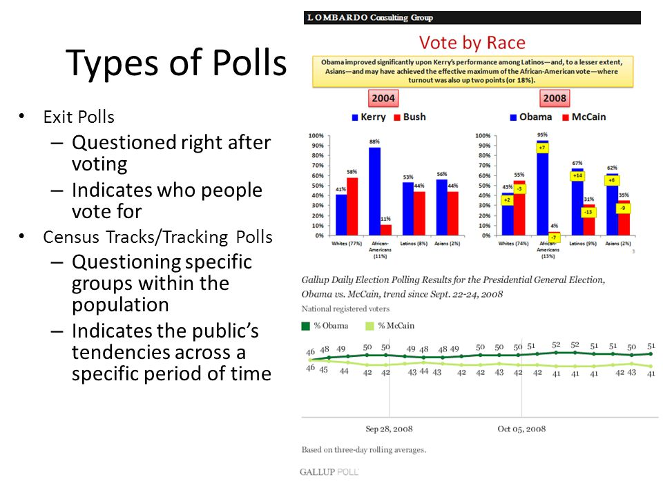 Types of Polls Questioned right after voting