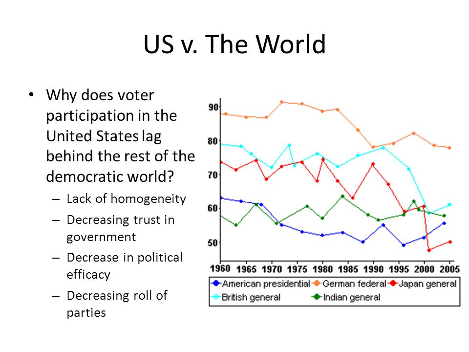 US v. The World Why does voter participation in the United States lag behind the rest of the democratic world