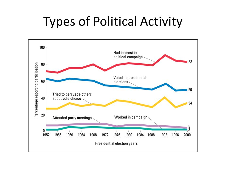 Types of Political Activity