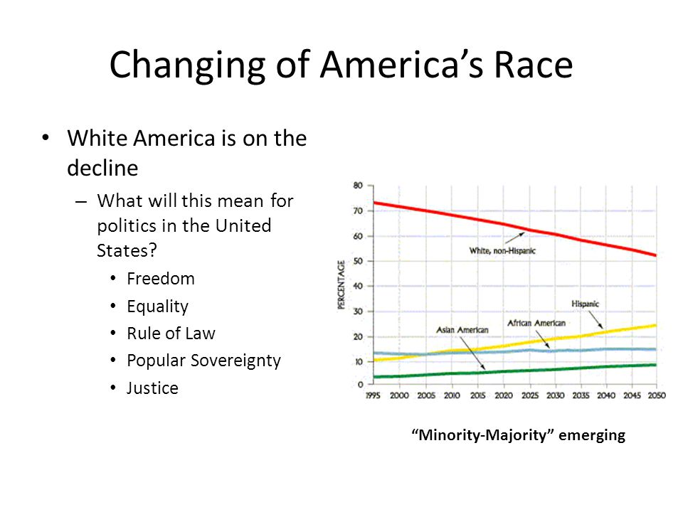 Changing of America's Race
