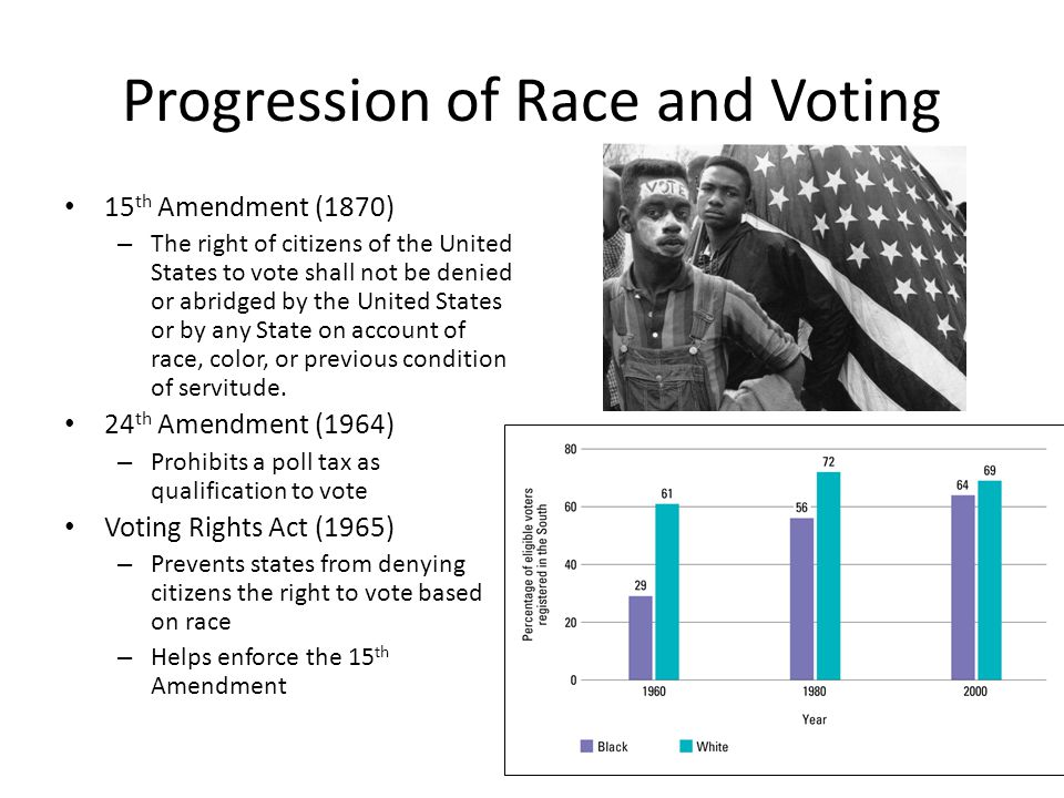 Progression of Race and Voting
