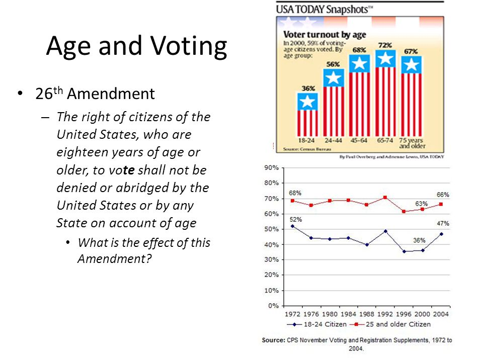 Age and Voting 26th Amendment
