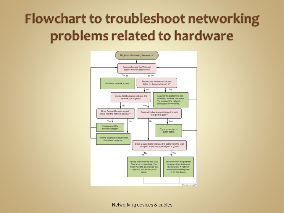 Flowchart to troubleshoot networking problems related to hardware