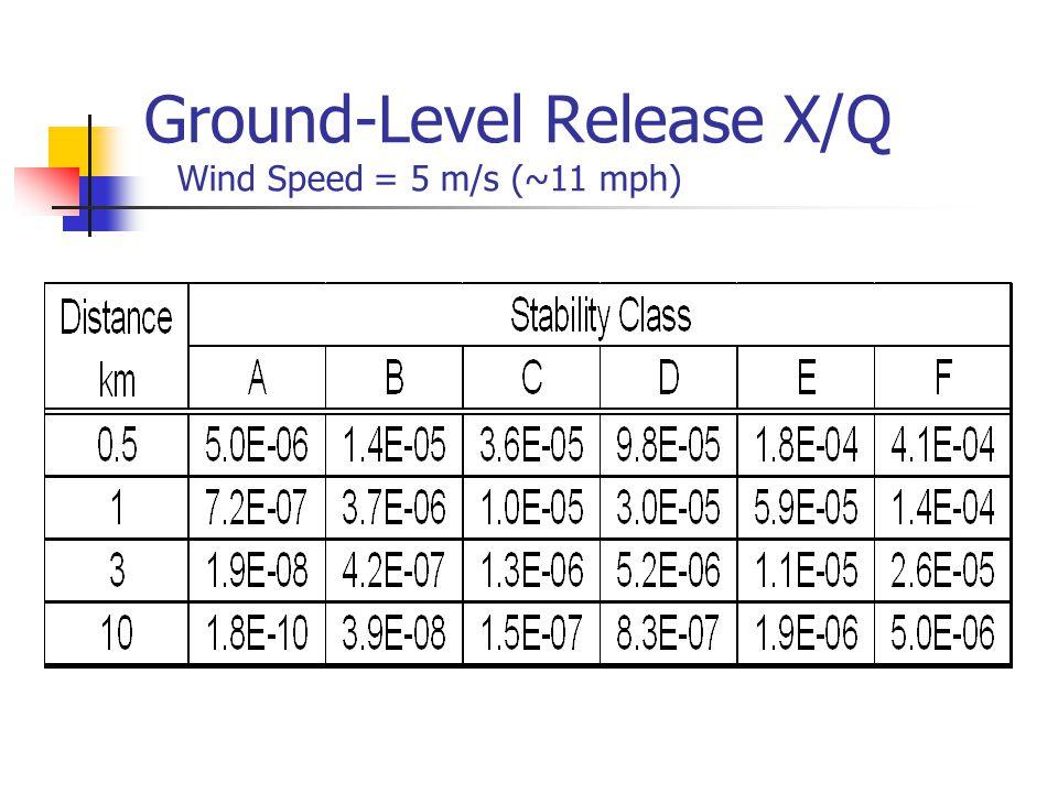 Ground-Level Release X/Q Wind Speed = 5 m/s (~11 mph)
