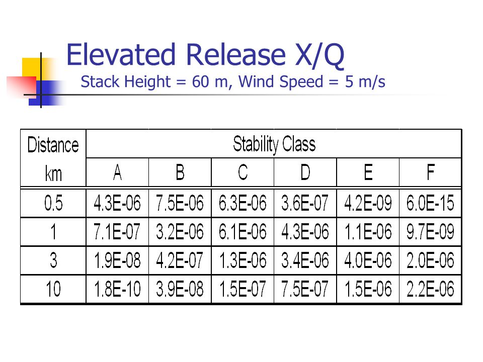 Elevated Release X/Q Stack Height = 60 m, Wind Speed = 5 m/s