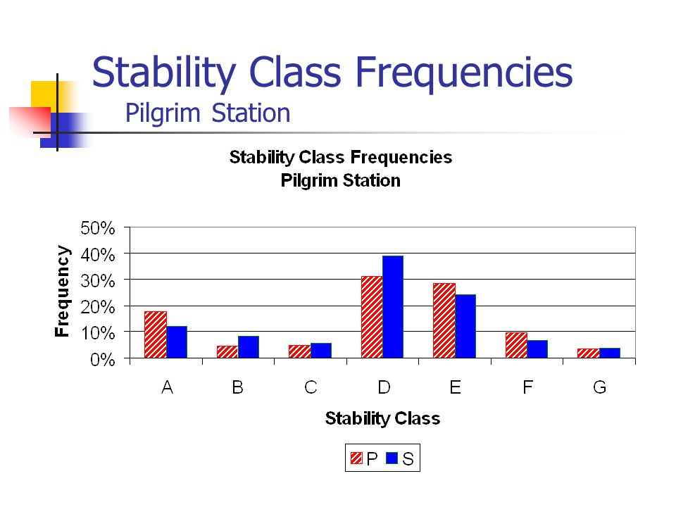 Stability Class Frequencies Pilgrim Station