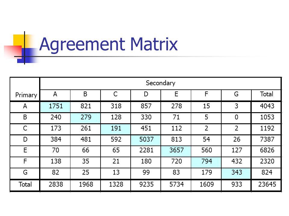 Agreement Matrix A B C D E F G Total 1751 821 318 857 278 15 3 4043