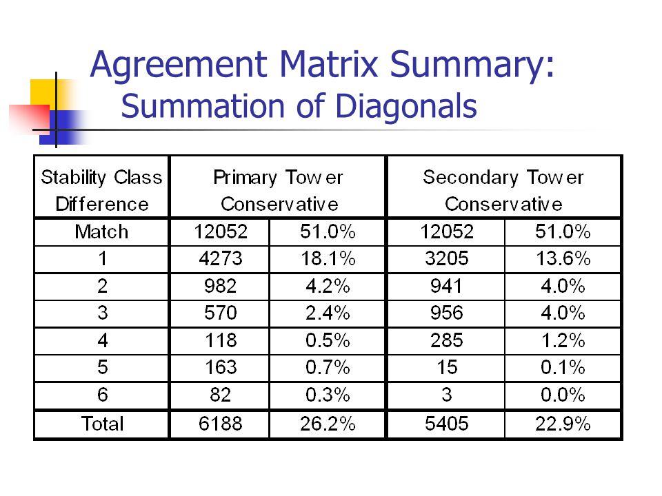 Agreement Matrix Summary: Summation of Diagonals