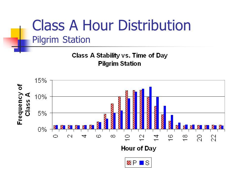 Class A Hour Distribution Pilgrim Station