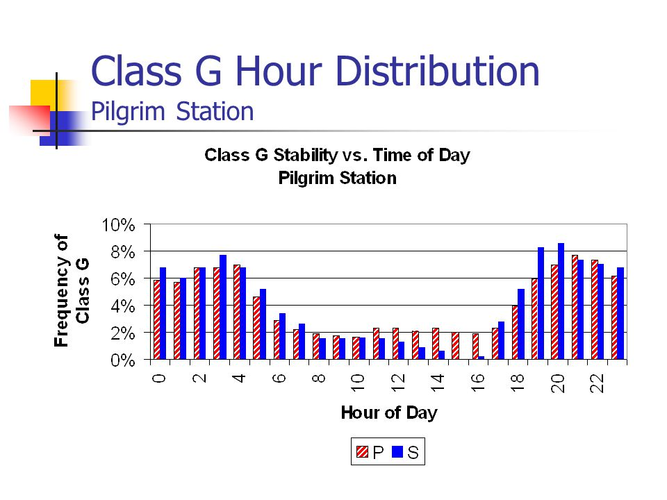 Class G Hour Distribution Pilgrim Station