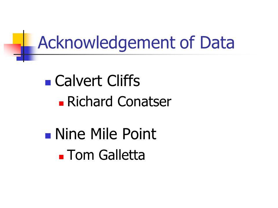 Acknowledgement of Data