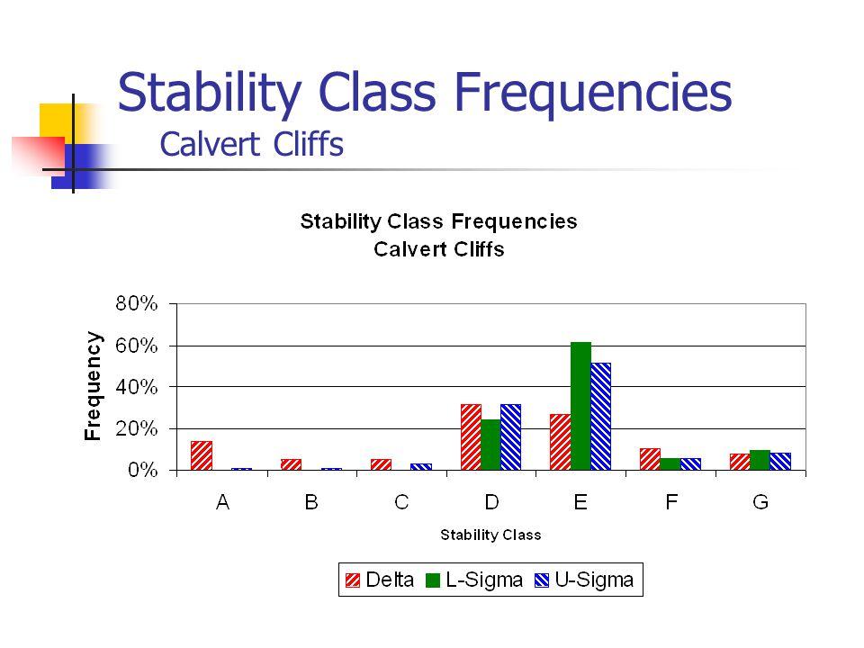 Stability Class Frequencies Calvert Cliffs