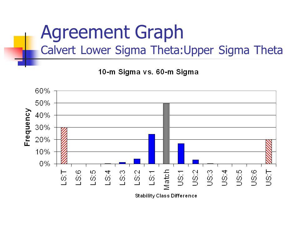 Agreement Graph Calvert Lower Sigma Theta:Upper Sigma Theta