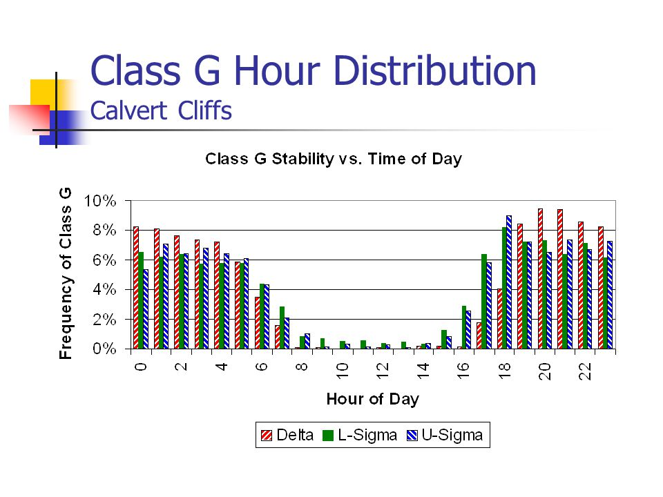 Class G Hour Distribution Calvert Cliffs