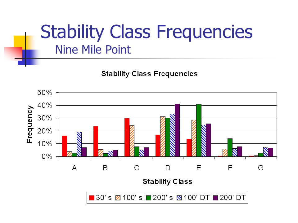 Stability Class Frequencies Nine Mile Point