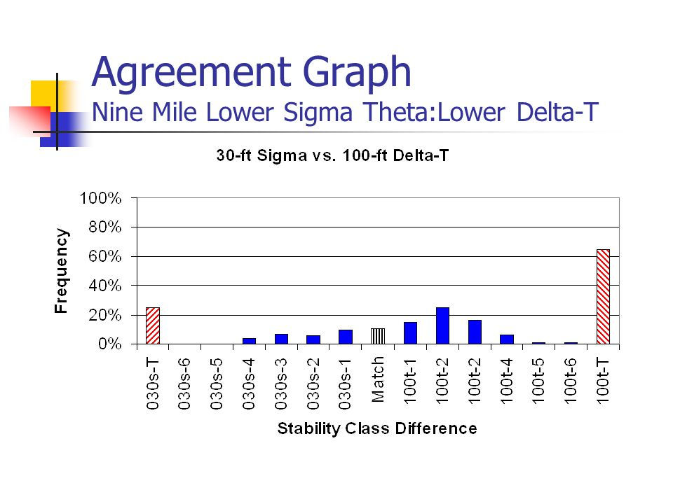 Agreement Graph Nine Mile Lower Sigma Theta:Lower Delta-T