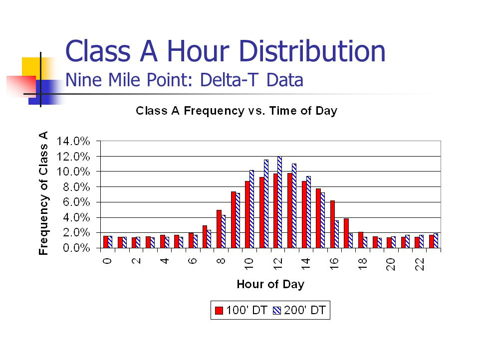 Class A Hour Distribution Nine Mile Point: Delta-T Data
