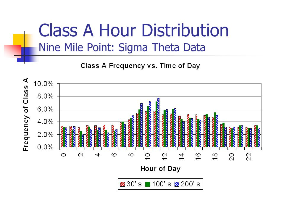 Class A Hour Distribution Nine Mile Point: Sigma Theta Data