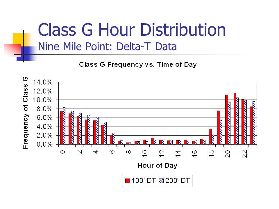 Class G Hour Distribution Nine Mile Point: Delta-T Data