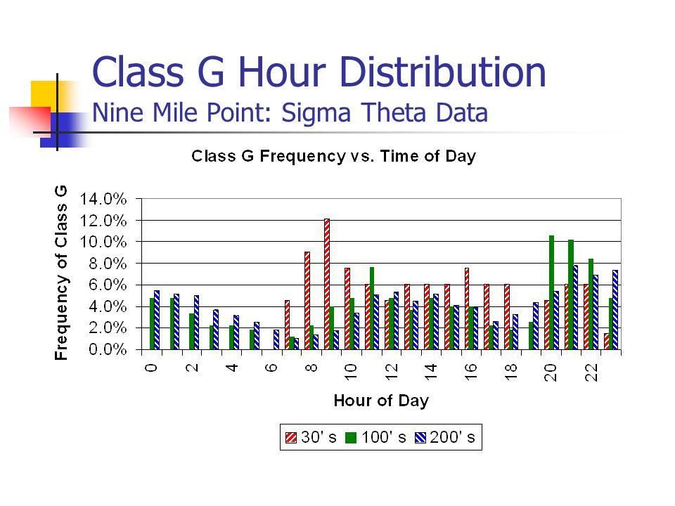 Class G Hour Distribution Nine Mile Point: Sigma Theta Data