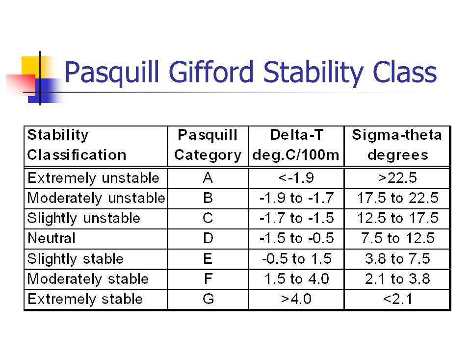 Pasquill Gifford Stability Class
