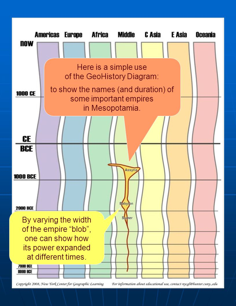 vary width Here is a simple use of the GeoHistory Diagram: