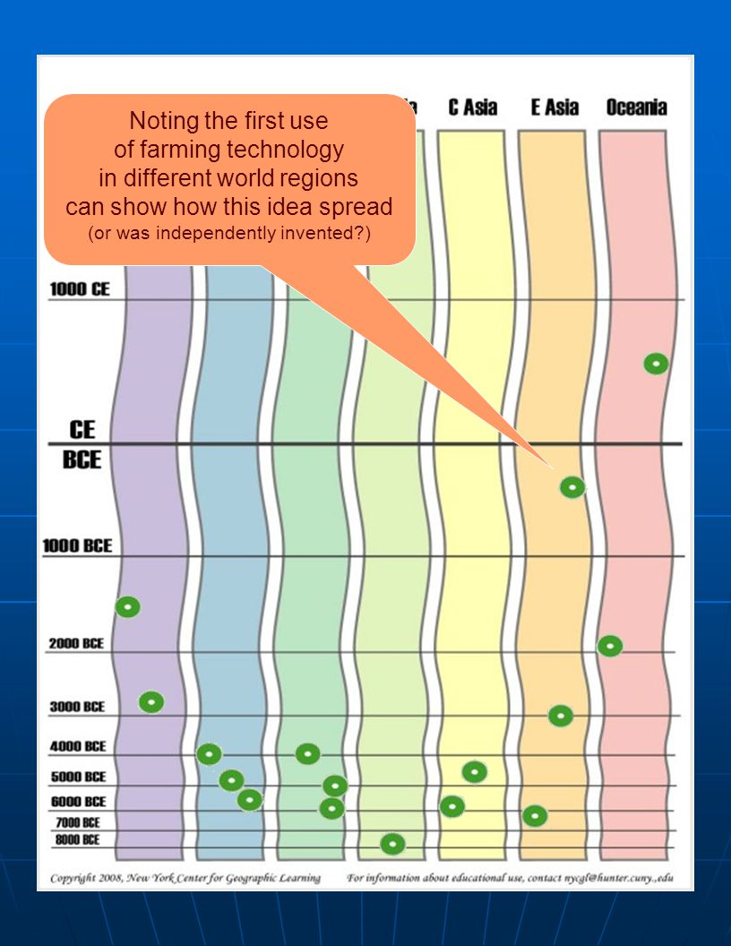 farming spreads Noting the first use of farming technology