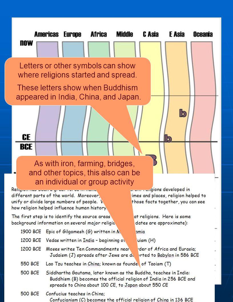 Religion ACTIVITY ****