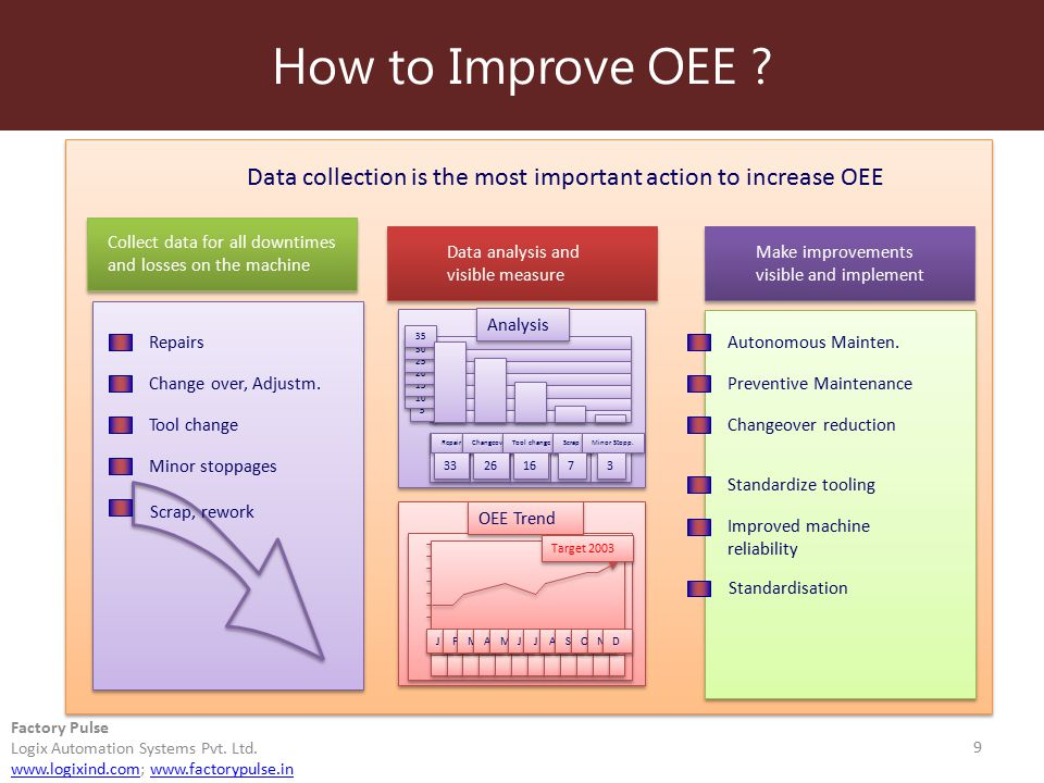 Overall Equipment Effectiveness Oee Ppt Download