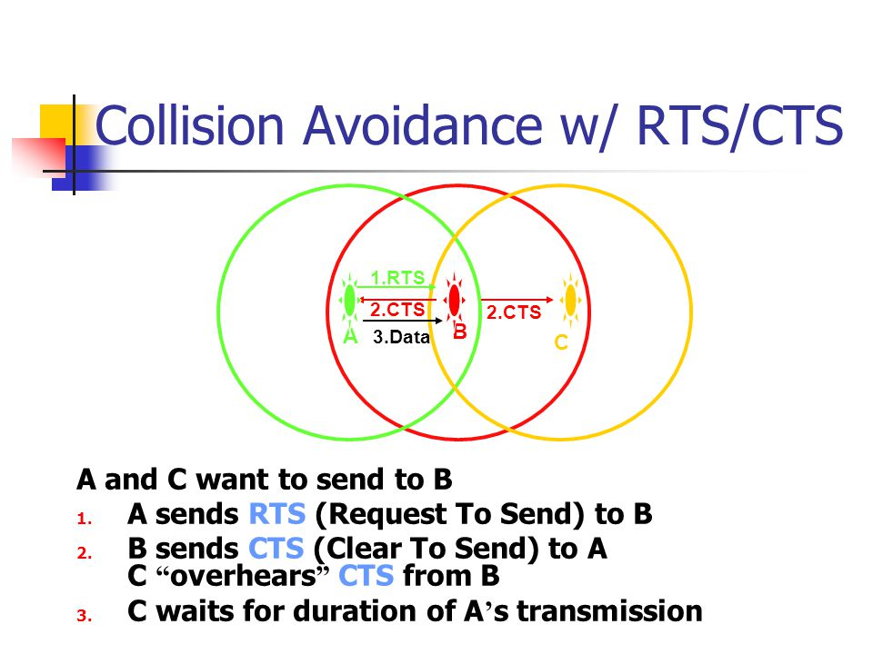 Collision Avoidance w/ RTS/CTS