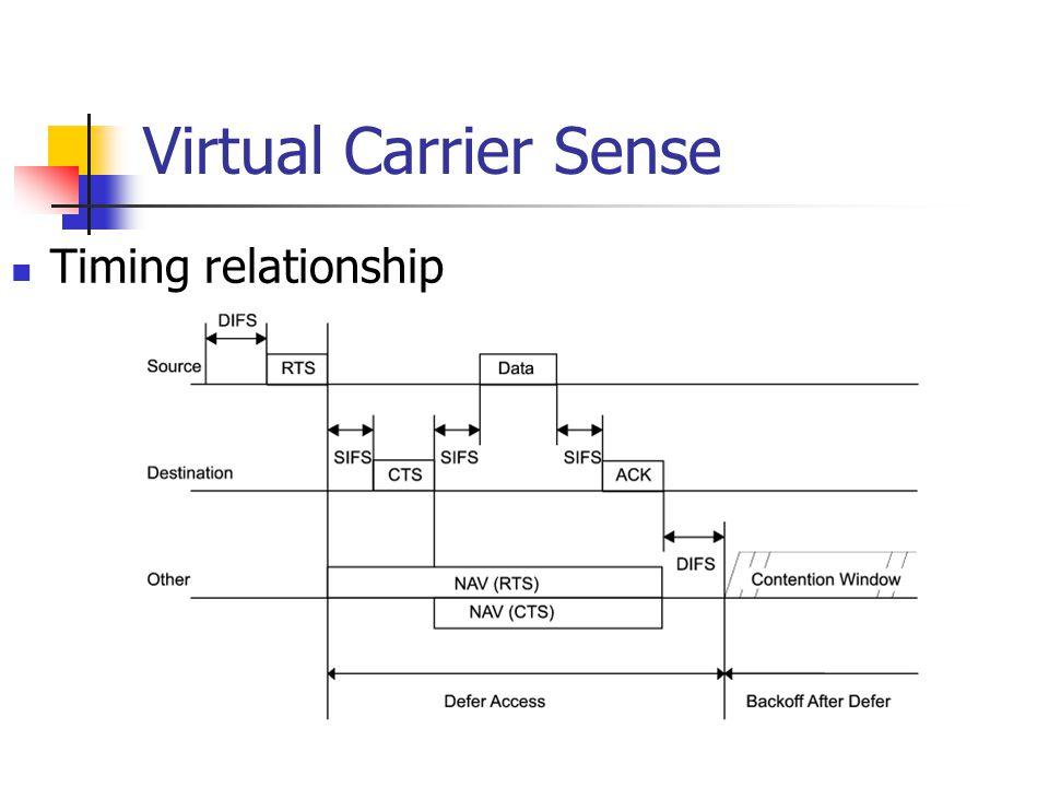 Virtual Carrier Sense Timing relationship