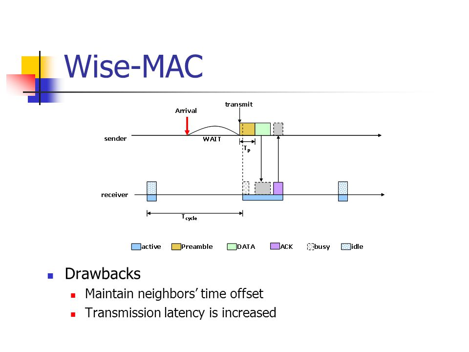Wise-MAC Drawbacks Maintain neighbors' time offset