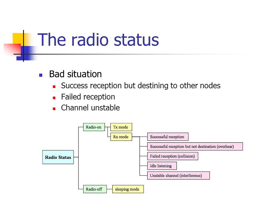 The radio status Bad situation
