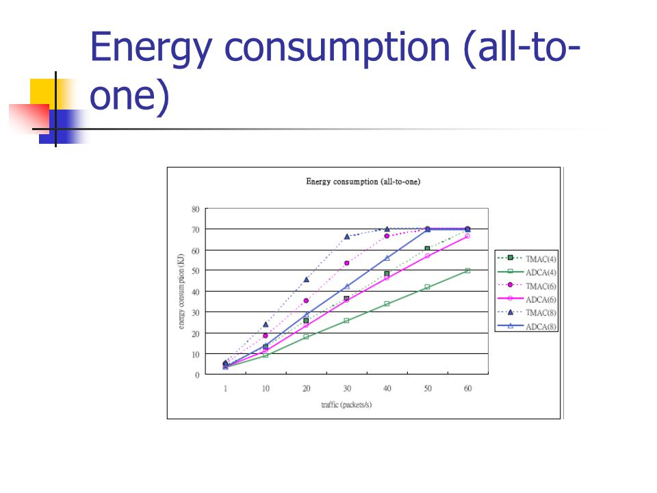 Energy consumption (all-to-one)