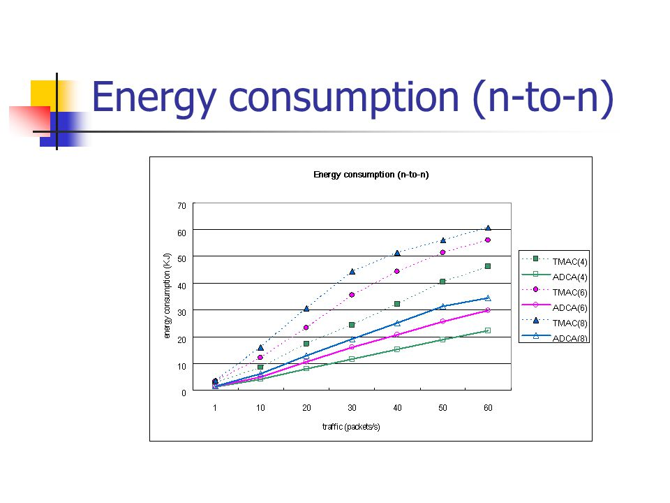Energy consumption (n-to-n)