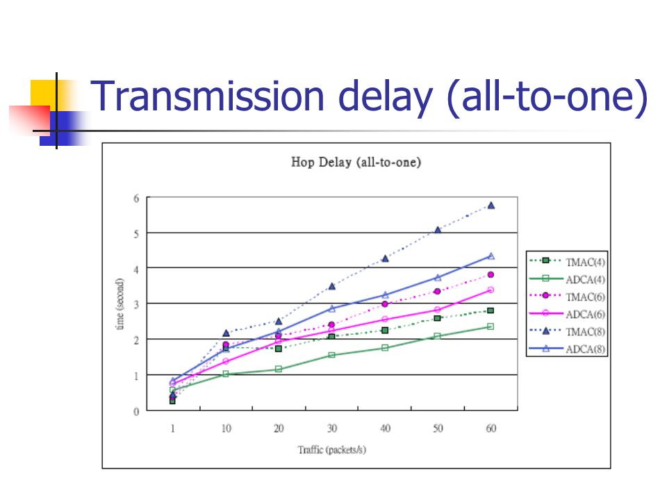 Transmission delay (all-to-one)