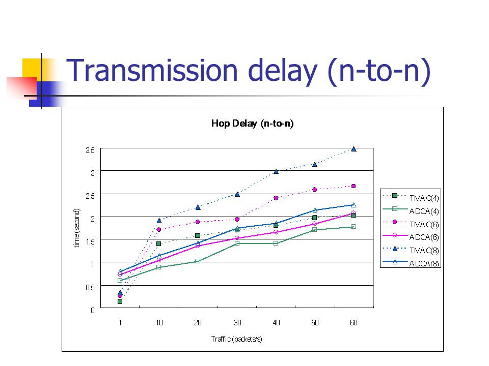 Transmission delay (n-to-n)