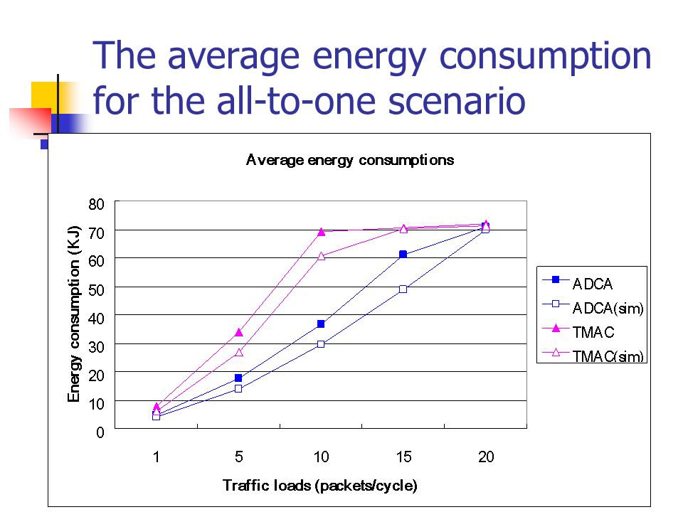 The average energy consumption for the all-to-one scenario