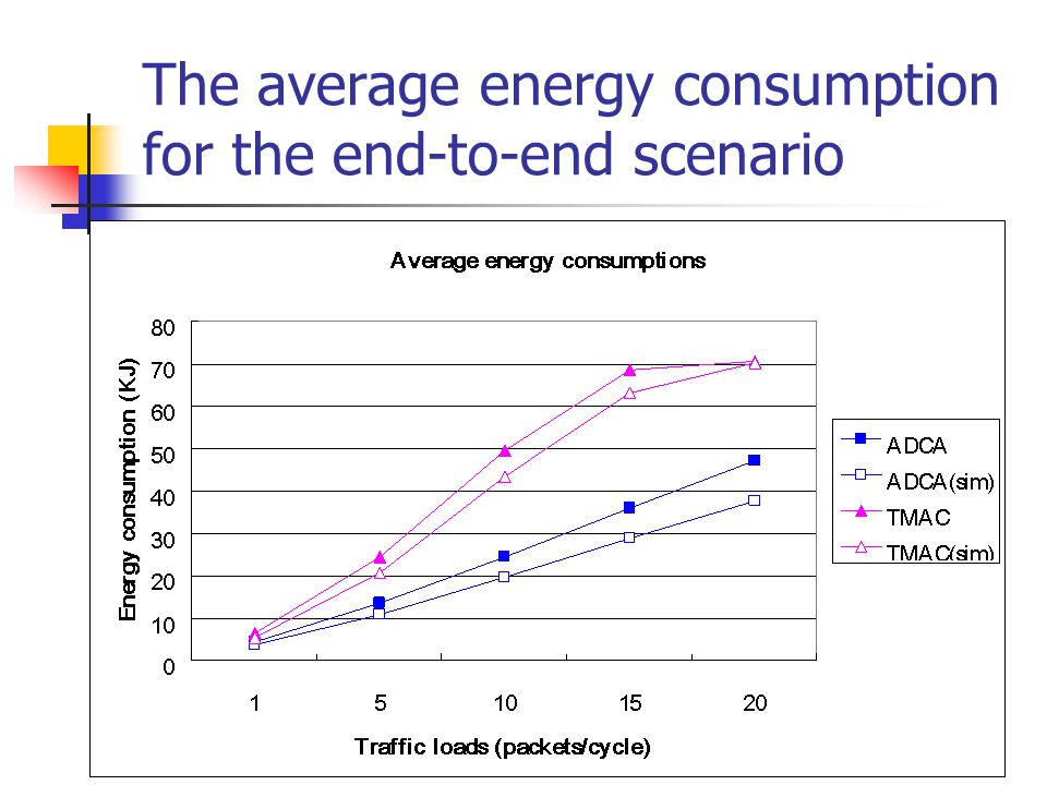 The average energy consumption for the end-to-end scenario