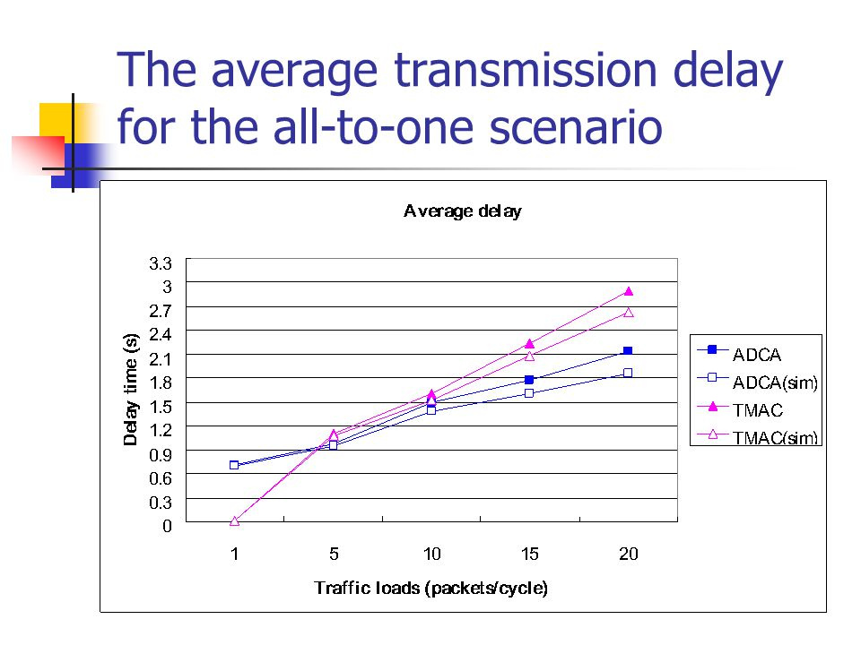 The average transmission delay for the all-to-one scenario