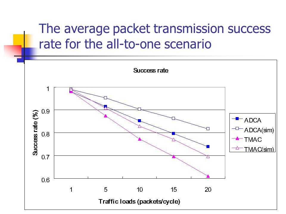 The average packet transmission success rate for the all-to-one scenario