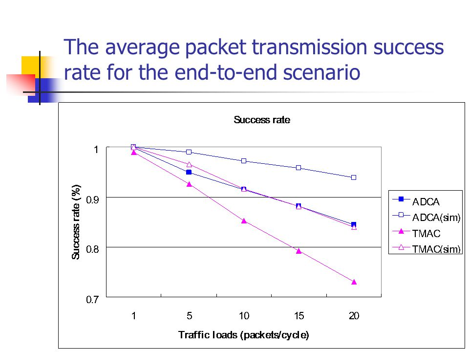 The average packet transmission success rate for the end-to-end scenario