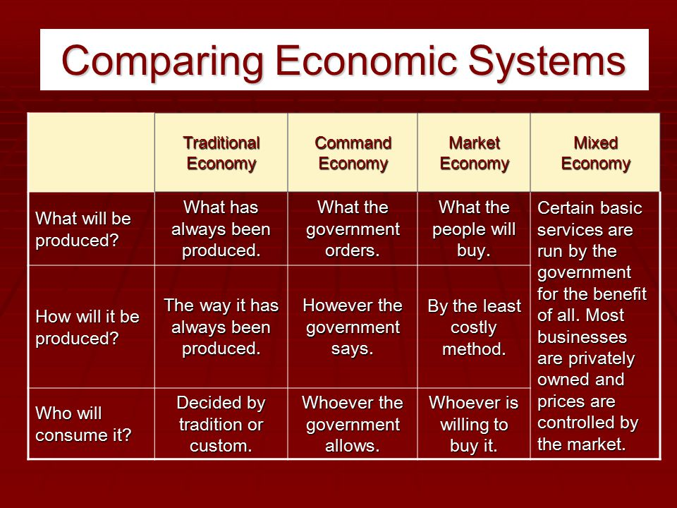 characteristics of traditional command and market economic system Traditional economic systems have  what are the main characteristics of the traditional economic  what are the characteristics of a planned economic system.