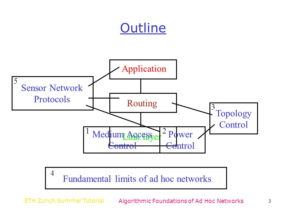 Outline Application Sensor Network Protocols Routing Topology Control