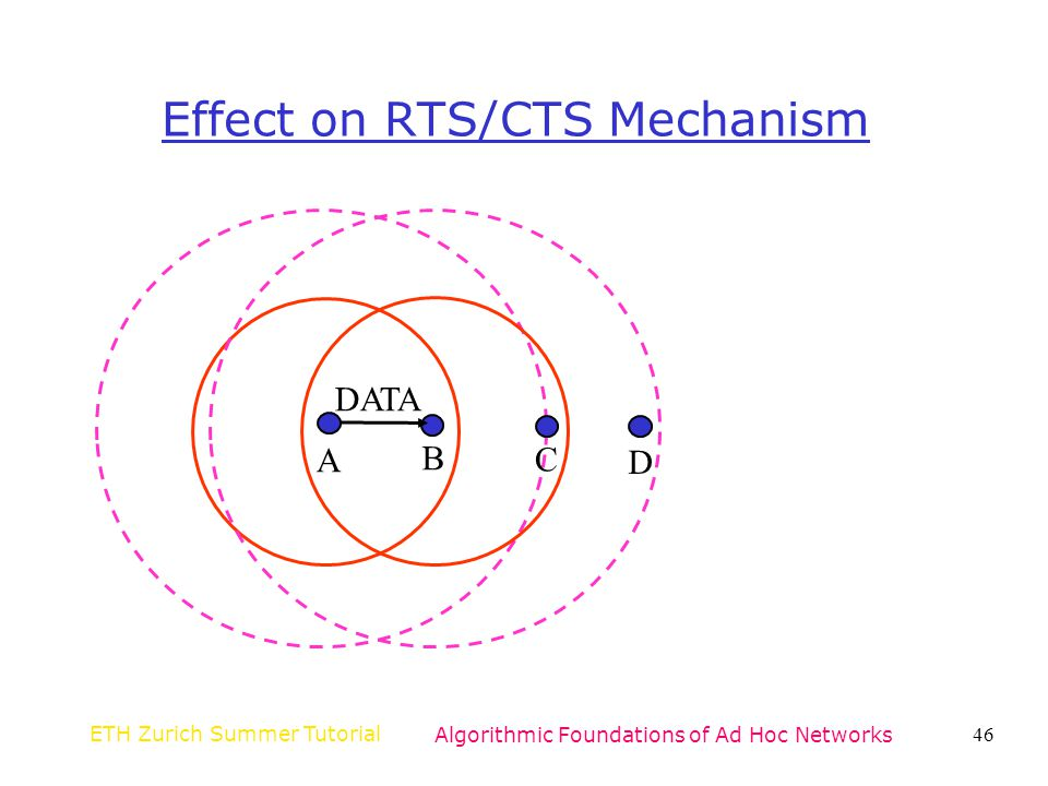 Effect on RTS/CTS Mechanism